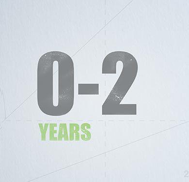 0-2 years