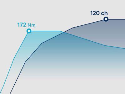 Tableau des performances du moteur essence 1.0 T-GDI Hyundai. Puissance max. : 120 ch. Couple max. : 127 Nm