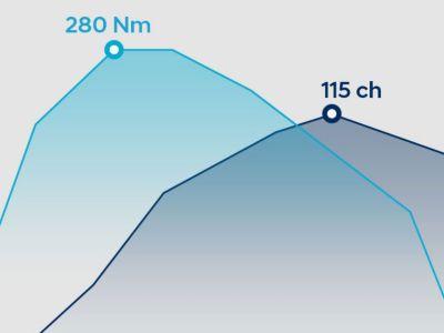 Performance chart of the Hyundai 1.6 CRDi Diesel Engine. Max power: 136 PS. Max. Torque: 320 Nm