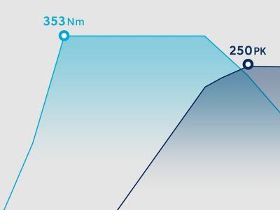 Infographic toont 353 Nm koppel en 250 pk.