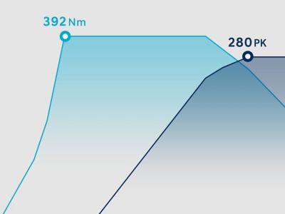 Infographic toont 392 Nm koppel en 206 kW (280 pk).