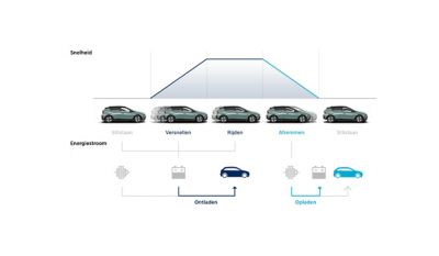 Diagram showing how ISG, AMS and ERS affect energy generation and usage in the all-new Hyundai BAYON.