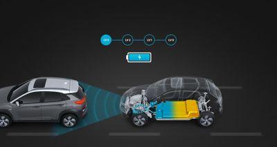 Grafica che illustra la frenata rigenerativa intelligente in Nuova Hyundai Kona Electric.