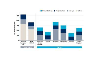 Graphique comparant les émissions des voitures électriques et non électriques