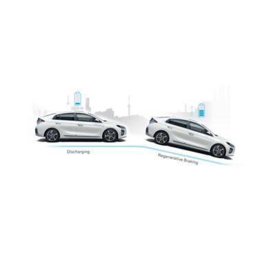 Ilustración del sistema de predicción de cuesta abajo del nuevo Hyundai IONIQ Híbrido.