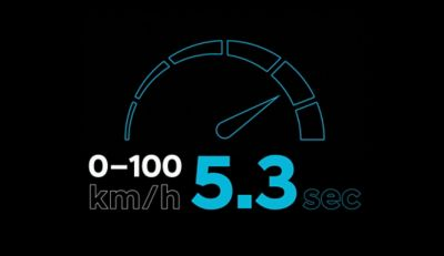 The IONIQ 5 has an incredible acceleration going in 5.3 seconds from 0 to 100 km/h.