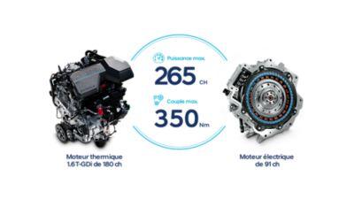 Moteurs électrique et essence du nouveau SUV compact Hyundai TUCSON plug-in.