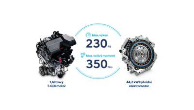 Parametry výkonu hybridního motoru - 230 k a 350 Nm