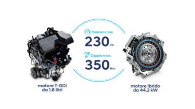Illustrazione del motore ibrido di Nuova TUCSON Hybrid