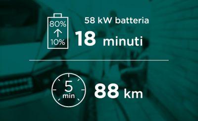 La versione con batteria ad autonomia standard del crossover 100% elettrico Hyundai IONIQ 5 ha bisogno di 18 minuti per caricarsi dal 10 all'80%