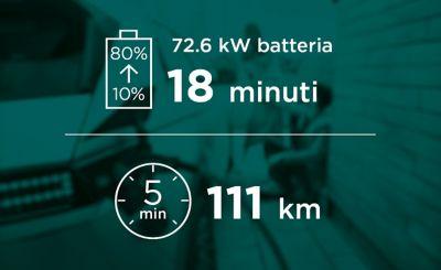 La versione con batteria da 72.6 kWh di Hyundai IONIQ 5 ha bisogno di 18 minuti per caricarsi dal 10 all'80%
