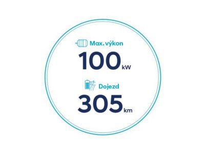 Ikony dojezdu 305 km a maximálního výkonu 100 kW nového Hyundai Kona Electric s 39,2kWh trakčním akumulátorem.