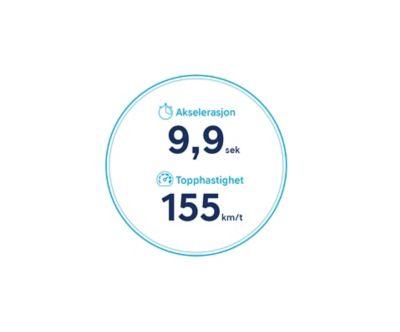 Ikoner for akselerasjon og topphastighet for nye Hyundai KONA Electric med batteri på 39,2 kWt. Grafikk.