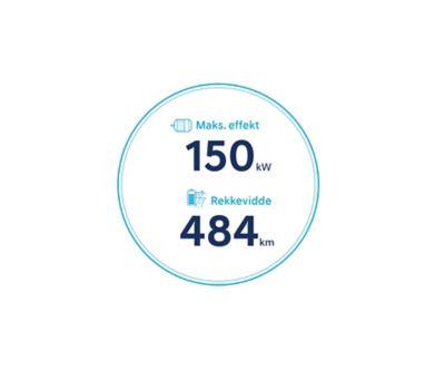 Ikoner for 484 km rekkevidde og maksimal effekt på 150 kW for nye Hyundai KONA Electric med batteri på 64 kWt. Grafikk.