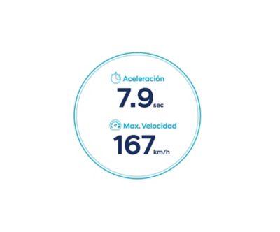Iconos de aceleración y velocidad máxima del nuevo Hyundai KONA Eléctrico con batería de 64 kWh.
