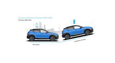 Il SUV compatto Nuova Hyundai KONA Hybrid che prevede una pendenza in salita per una maggiore efficienza.