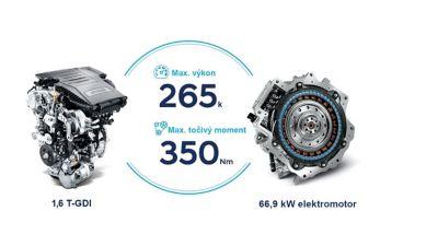 Elektrický a zážehový motor zcela nového kompaktního SUV Hyundai TUCSON Plug-in Hybrid.