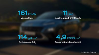 La sportivité et l'efficacité en chiffres du nouveau SUV urbain Hyundai KONA Hybrid.