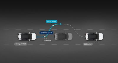 Illustration of the smart driving mode of the new Hyundai Santa Fe 7 seat SUV.