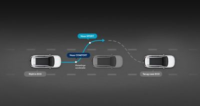Graphic showing the all-new Hyundai Santa Fe's behaviour in Smart mode.