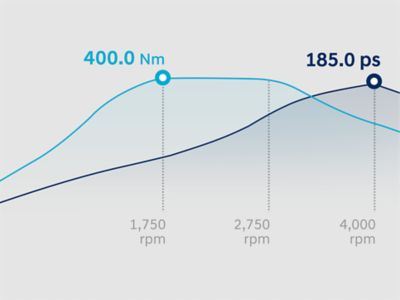 Graph showing the performance of the all-new Hyundai Santa Fe's engine.