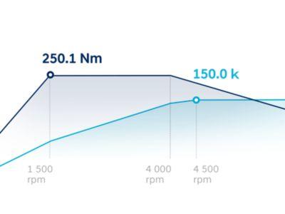 Schéma 1,6litrového T-GDi s výkonem 150 k a točivým momentem 250,1 Nm u zcela nového modelu Hyundai TUCSON N Line.