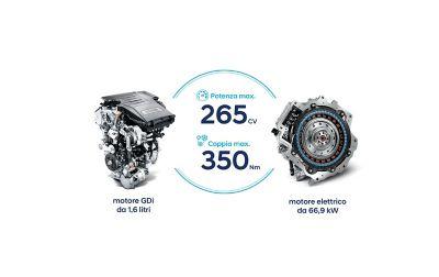 Motore elettrico e a benzina del Nuovo SUV compatto Hyundai TUCSON Plug-in Hybrid.