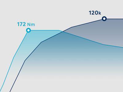 Grafika ukazující výkon zážehového motoru 1,0 T-GDi v modelu Hyundai i30.