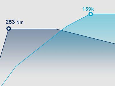 Grafika ukazující výkon zážehového motoru 1,5 T-GDi 48V v modelu Hyundai i30.