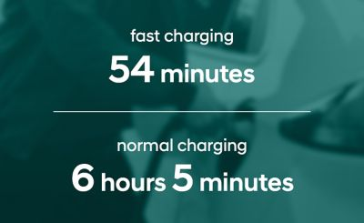 Charging of a Hyundai IONIQ Electric with a 38.3 kWh battery takes 54 minutes with fast charging.
