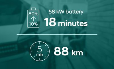 The standard-range battery version of the Hyundai IONIQ 5 electric CUV needs 18 minutes to charge from 10 to 80%