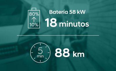 La batería de autonomía estándar del Hyundai IONIQ 5 necesita 18 minutos para pasar del 10% al 80% de carga.