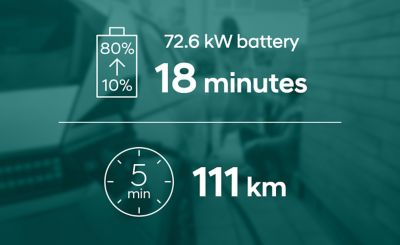The long-range battery version of the Hyundai IONIQ 5 electric CUV needs 18 minutes to charge from 10 to 80%