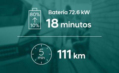 La batería de autonomía extendida del Hyundai IONIQ 5 Eléctrico necesita 18 minutos para pasar del 10% al 80% de carga.