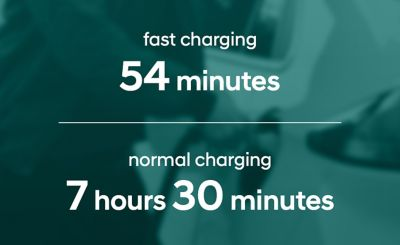 Charging of a Hyundai KONA Electric with a 39.2 kWh battery takes 54 minutes with fast charging
