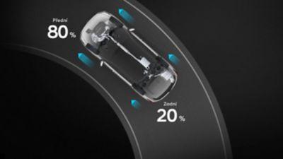 Graficky znázorněné rozdělování točivého momentu v režimu Comfort.