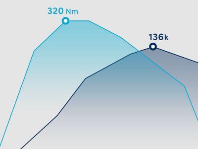 Grafika ukazující výkon vznětového motoru 1.6 CRDi v modelu Hyundai i30.