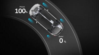 Graficky znázorněné rozdělování točivého momentu v režimu Eco.