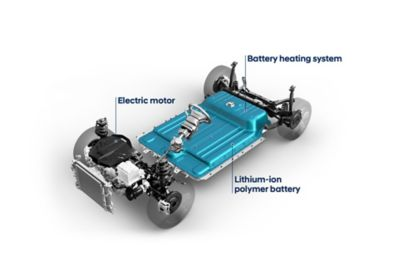 The Hyundai electric system in a nutshell