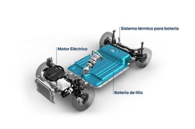 Sistema eléctrico de Hyundai.