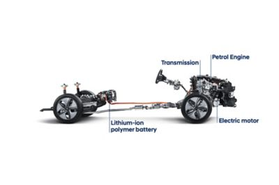 The powertrain of a Hyundai Hybrid vehicle like KONA Hybrid or IONIQ Hybrid