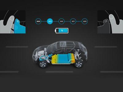 Grafica illustrativa della frenata rigenerativa regolabile in Nuova Hyundai Kona Electric.