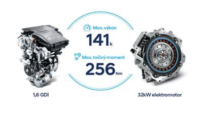 Benzínový motor a elektrický motor v novém kompaktním SUV Kona Hybrid.