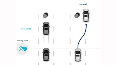 Graphic illustrating the functionality of the Anti-lock Brake System and Brake Assist System on the Hyundai i10.