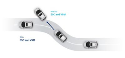 Graphic illustrating the functionality of the Electronic Stability Control on the Hyundai i10.