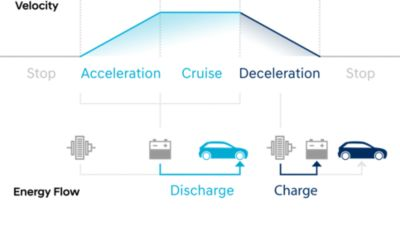 Graphic showing the energy regeneration system of the Hyundai i20 Coupe.