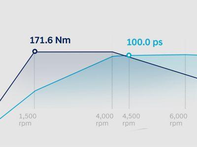 Wykres przedstawiający krzywe momentu obrotowego i mocy całkowicie nowego 1,0-litrowego silnika benzynowego BAYON T-GDi