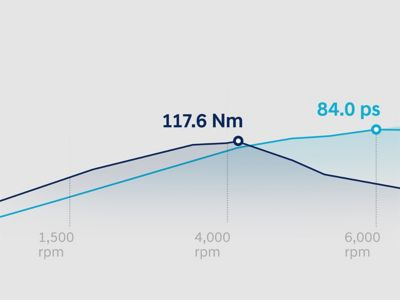 Graph showing the torque and power curves of the all-new BAYON's 1.2 litre MPi petrol engine