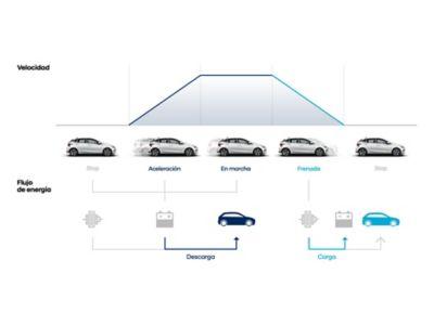 Diagrama que muestra cómo ISG, AMS y ERS afectan a la generación y uso de energía en el nuevo Hyundai i20