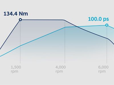 Graphic showing the performance of the new Hyundai i20 Active's engine.